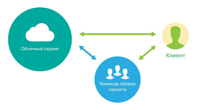 создание интернет-магазина на основе облачного решения